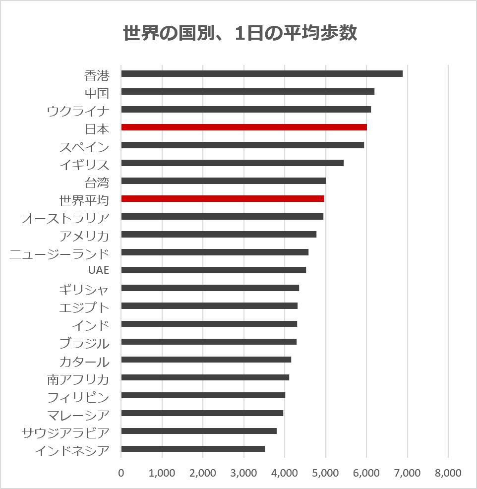 世界の国々の1日平均歩数 (2017年、アメリカ・スタンフォード大学調べ)