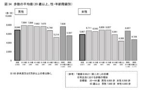 「平成29年 国民健康・栄養調査結果の概要」から抜粋。日本国籍の対象者を性別・年代ごとにわけ、栄養・生活習慣・健康状態などを調査して相関関係を分析している。