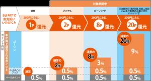 auPayとPontaポイント 還元率アップ・ボーナス特別キャンペーン解説図 (2020年5月~期間限定)