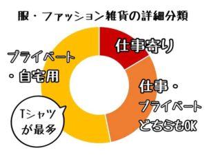 父の日調査 3 ファッション関連 (服・服飾的雑貨) は「小物」「Tシャツ」が多く、消耗品で低価格寄りの品が多かった (ツイッターで人気の品を調査)