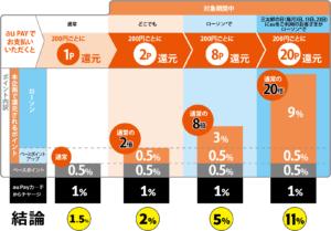 auPayとPontaポイント 還元率アップ・ボーナス特別キャンペーン解説図 (auペイカードからのチャージを追加)