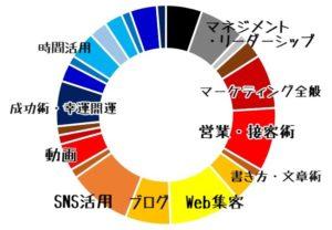 グラフ・持っている本の小分類。蔵書の中では「web・SNS・動画の具体的活用方法や操作方法」の解説書が多かった。