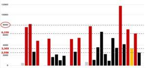 2020年5月のウォーキング歩数結果 3 たくさん歩いた日・歩数が少ない日の差が大きい。外出と関係あり