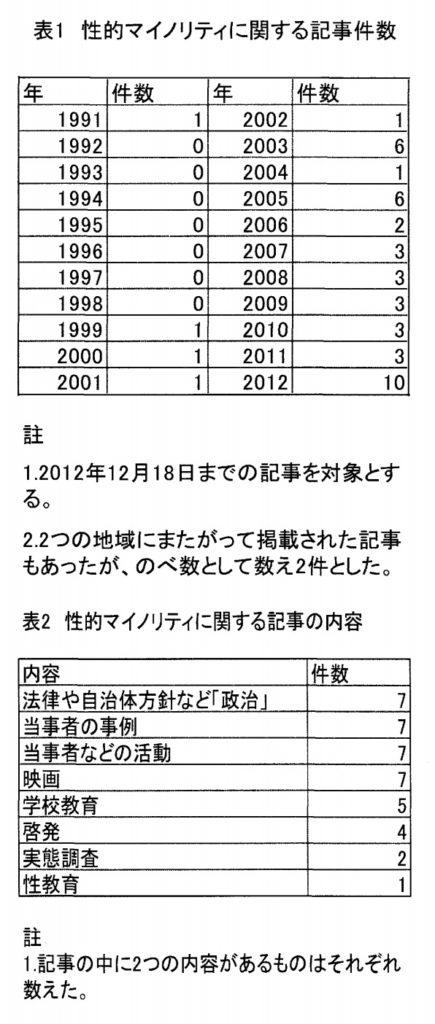 朝日新聞を題材に、LGBT性的少数者の記事がどれ位掲載されたかを調査した論文。