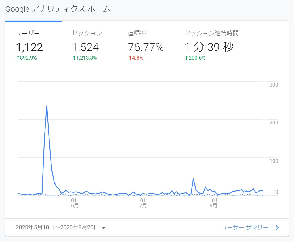 ブログ再開3ヶ月が過ぎたので、Googleアナリティクスを見て改善活動をスタート