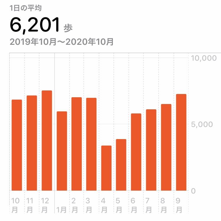 2020年、月別の1日平均歩数の変化 (iPhoneのヘルスケアアプリで計測)