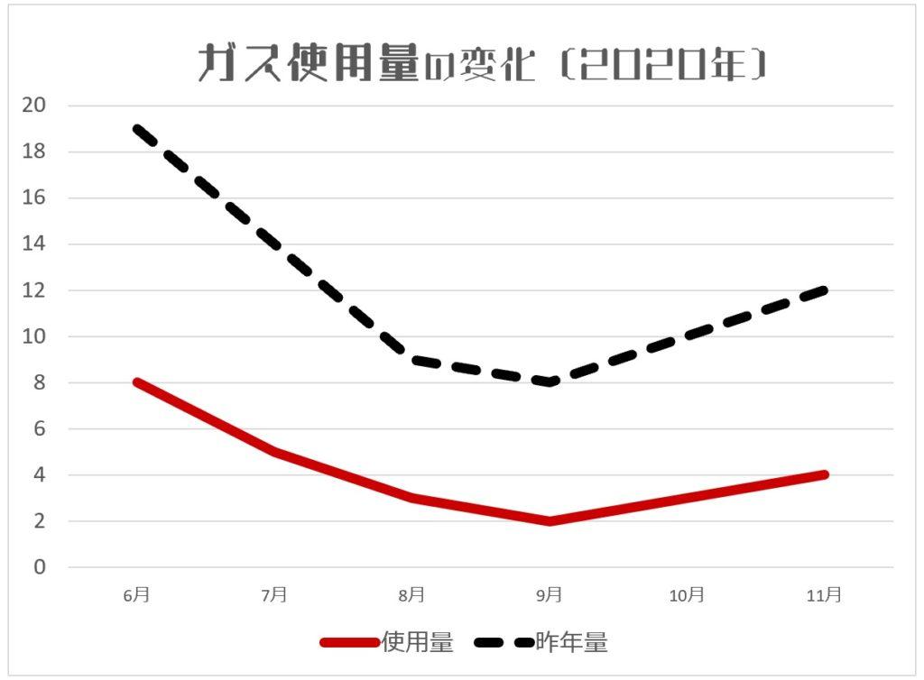 ガス使用量の変化(節約 2020年)