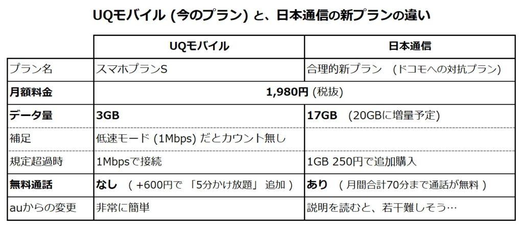 スマホ代比較 (UQモバイルと日本通信の新プラン)